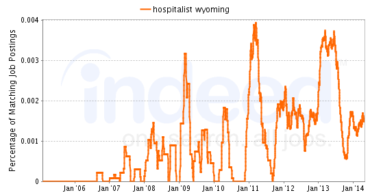 Chart of Hospitalist job growth in Wyoming